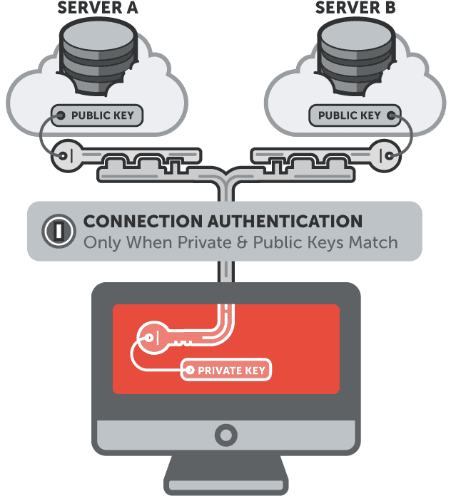 How to make SFTP or SSH connection using public key authentication in java?